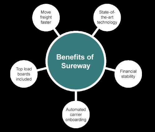 Sureway_Benefits-of-Sureway_LP-graphic